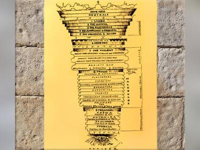 D'après le cône de l'Enfer (Inferno), schéma, Divine Comédie de Dante, via Ohio University. (Marsailly/Blogostelle)
