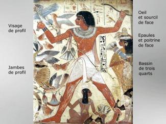 D'après les conventions respectées par les artistes de l'Égypte Ancienne, sur les reliefs, les gravures et les fresques peintes. (Marsailly/Blogostelle